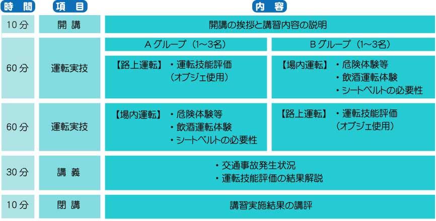 スケジュール例の図